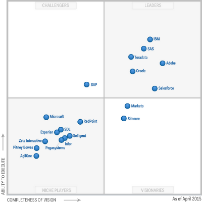 2015-21-April-Gartner Wave MCCM