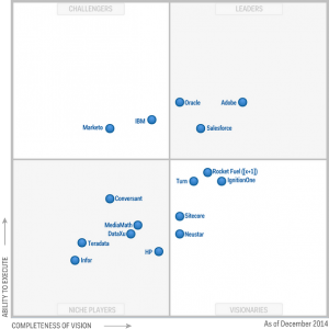 Magic quadrant for marketing resource management pdf