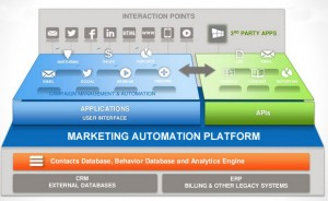 purchasing-marketing-automation-technology1
