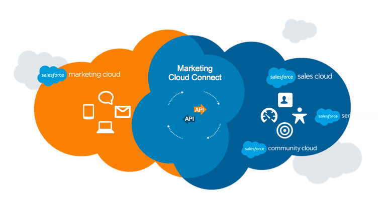 Marketing cloud Connect