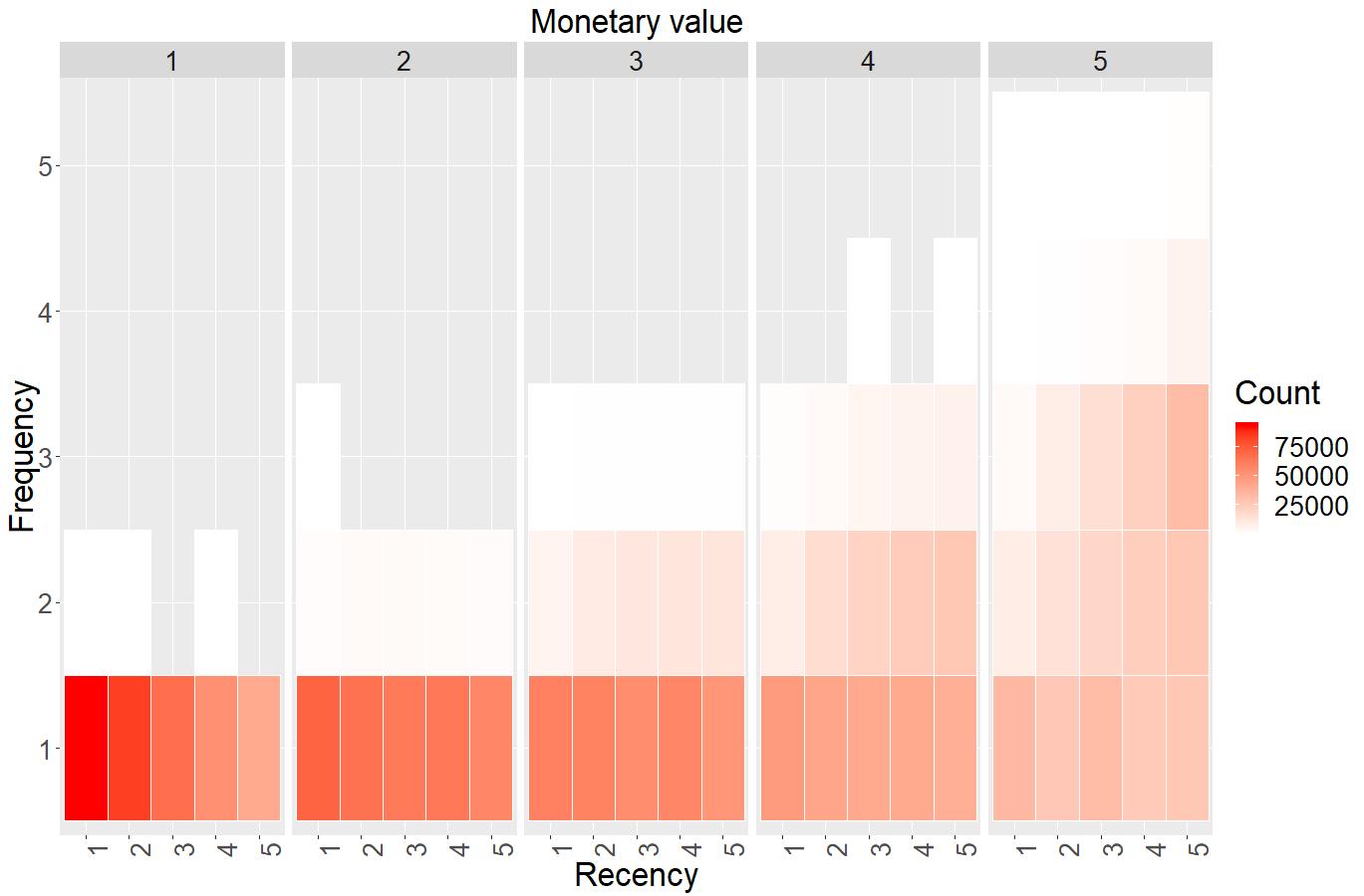 heatmap of eRFM segmentation model